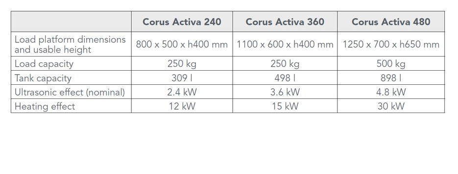 FinnSonic Corus Activa Specs